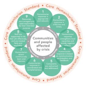Diagram of Nine Core Humanitarian Standards